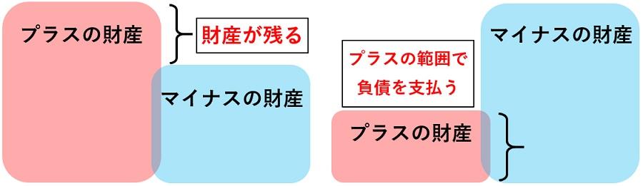 限定承認の説明図
