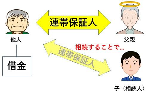 連帯保証人との関係図