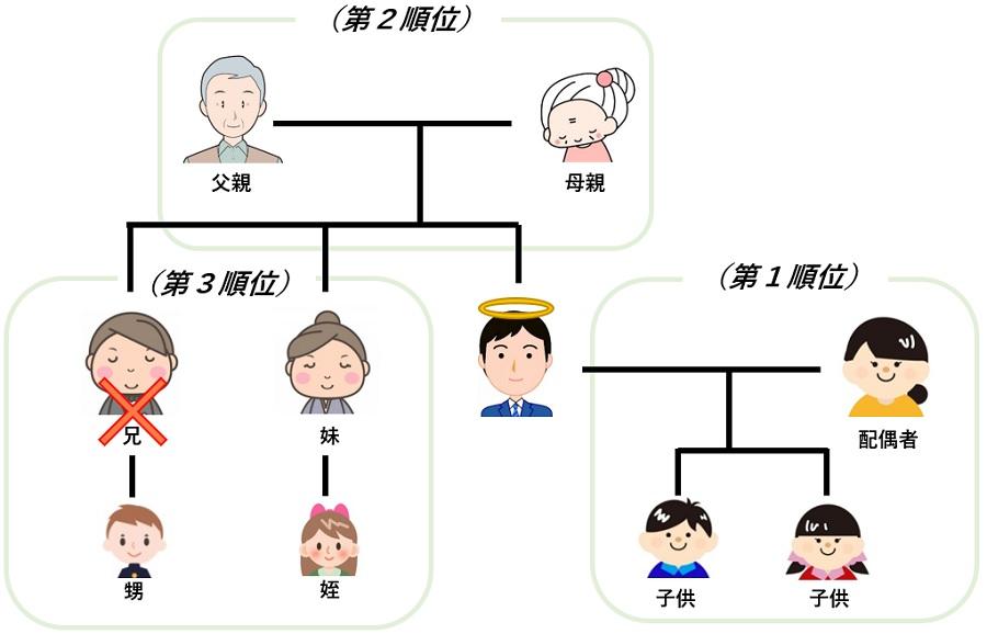 親族の構成図