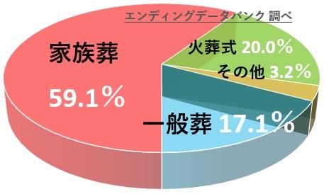 首都圏の家族葬と一般葬の割合