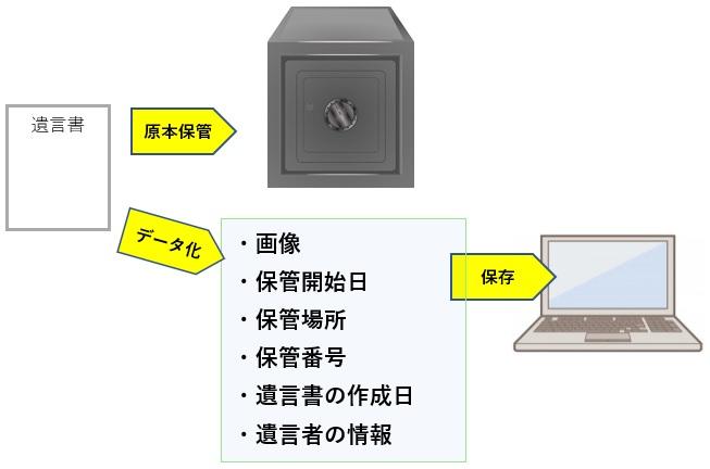 自筆証書遺言書の保管とデータ化