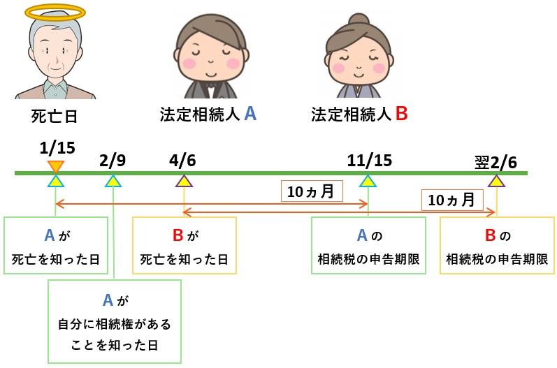 相続税の申告期限(図解)