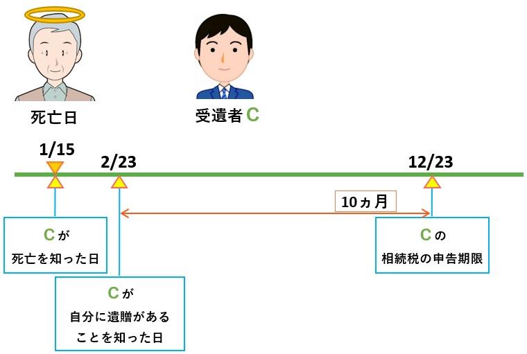 受遺者の相続税の申告期限(図解)