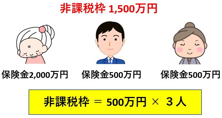 生命保険の非課税枠の計算