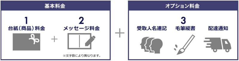 NTT東日本・西日本の電報料金体系